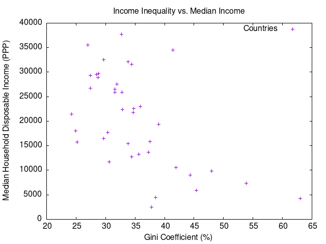 Income Inequality vs. Median Income Graph